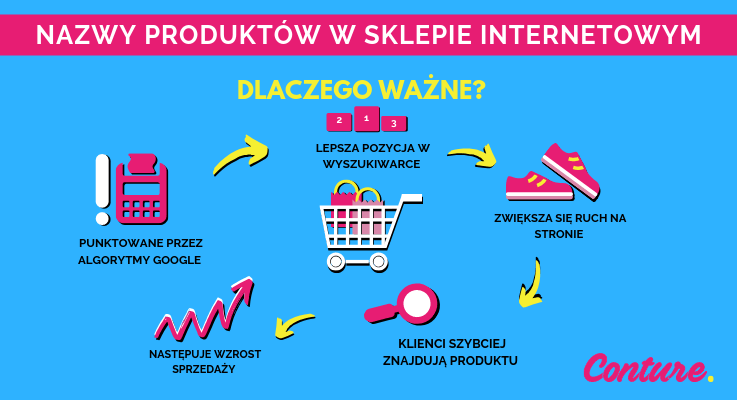 nazwy produktow w sklepie internetowym